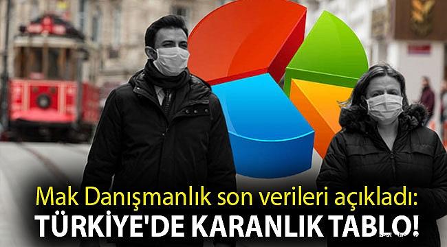 Mak Danışmanlık son verileri açıkladı: Türkiye'de karanlık tablo!