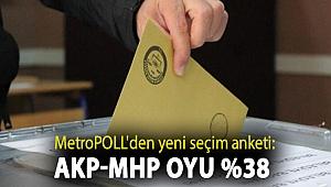 MetroPOLL'den yeni seçim anketi: AKP-MHP oyu %38
