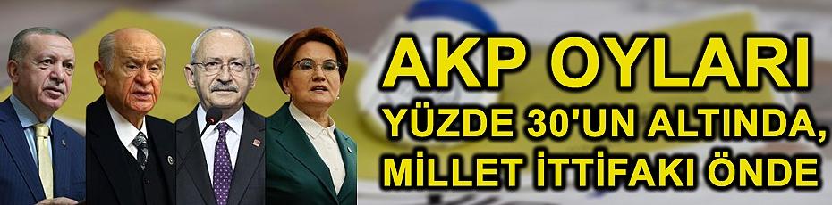 AKP oyları yüzde 30'un altında, Millet İttifakı önde